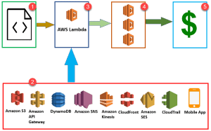 How AWS lambda interacts with other AWS services