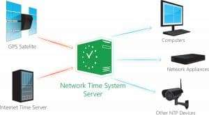 NTP server sends time to connected devices