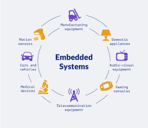 different domains that use embedded systems