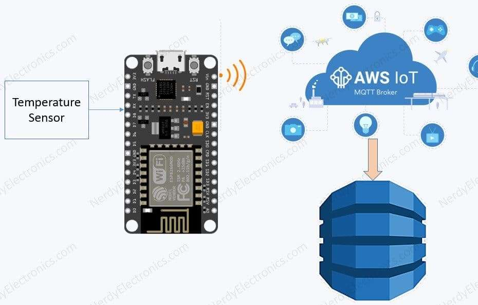 temperature in AWS IoT to DynamoDB
