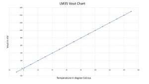 LM35_Vout_chart