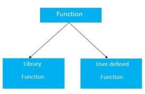 c-function