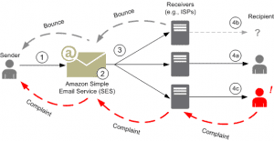 Amazon Simple Email Service architecture