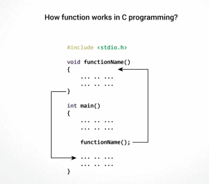 working of user defined functions in c