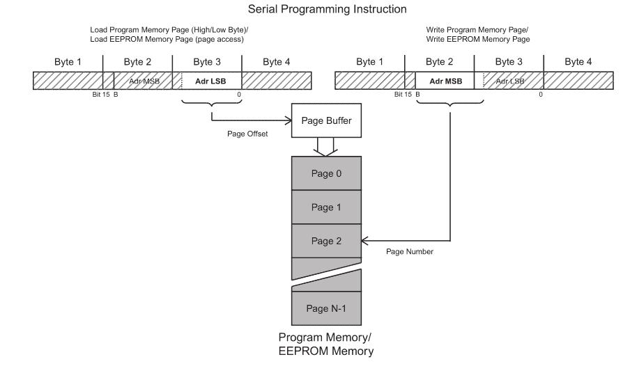 Serial Programming of Program Memory/EEPROM Memory