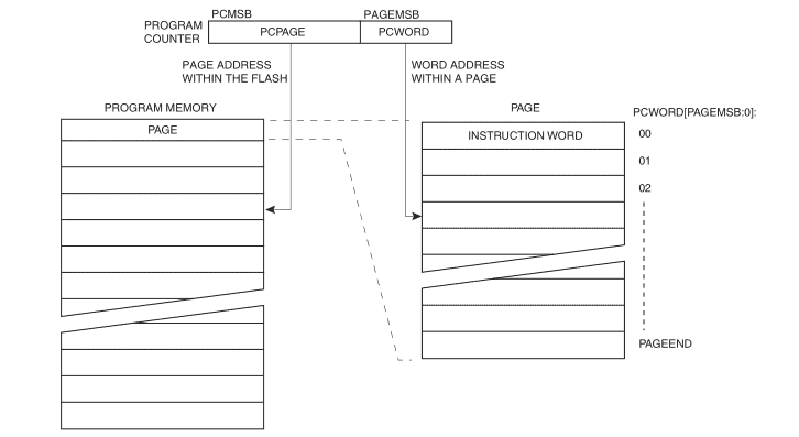 Organisation of words and pages in program memory. Understanding this is fundamental for understanding serial programming algos.