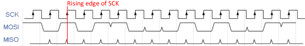Timing diagram for first two bytes of program enable instruction sent during serial programming
