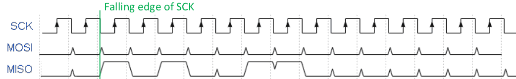 Timing diagram for third and fourth byte of program enable instruction sent during serial programming